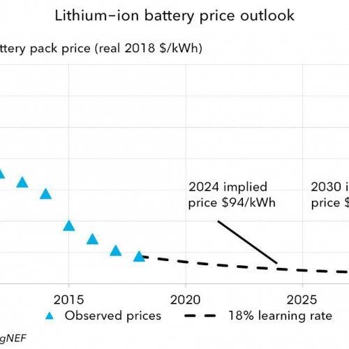 Bloomberg Studie zu Lithium-Ionen-Batteriepreisen