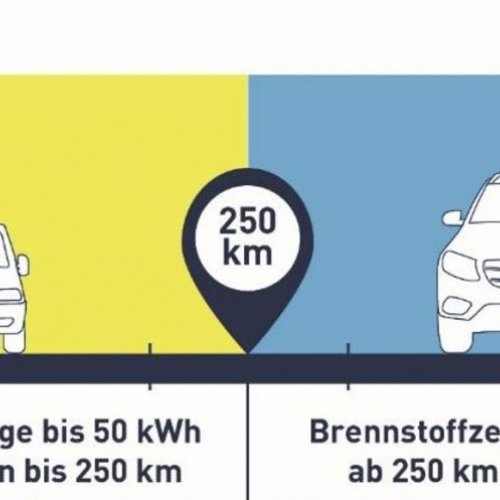 Fraunhofer Studie zu THG-Emissionen BEV und FCEV