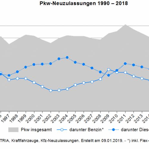 Jahresstatistik des Autohandels 2018