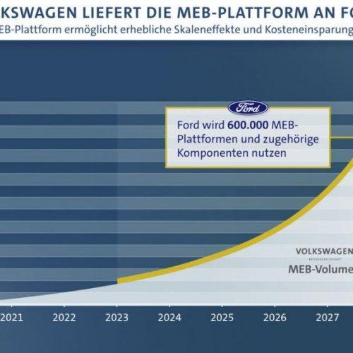 Volkswagen und Ford: Zusammenarbeit bei E-Fahrzeugen