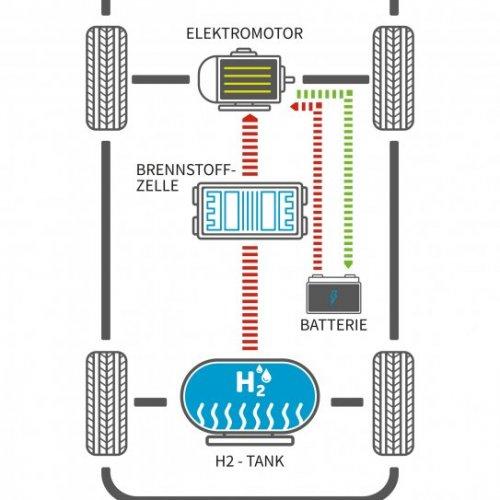 Die Brennstoffzelle und die deutschen Autohersteller
