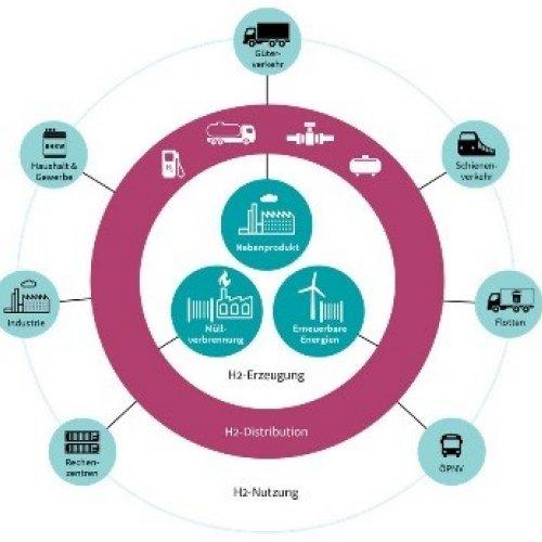 Reallabor für Aufbau einer systemischen Wasserstoffwirtschaft