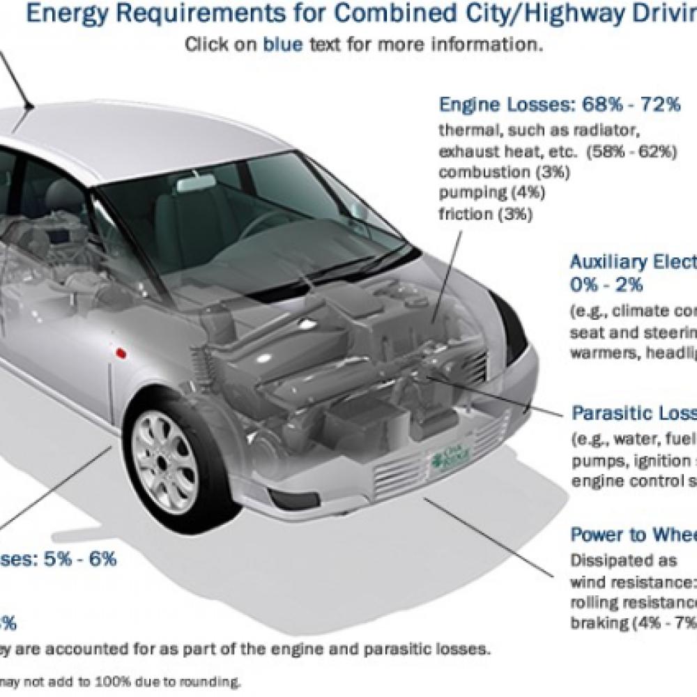 U.S. DoE: Energy efficiency of conventional cars